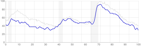 Wisconsin monthly unemployment rate chart from 1990 to December 2017